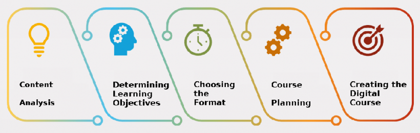 work process converting manual to digital eLearning content