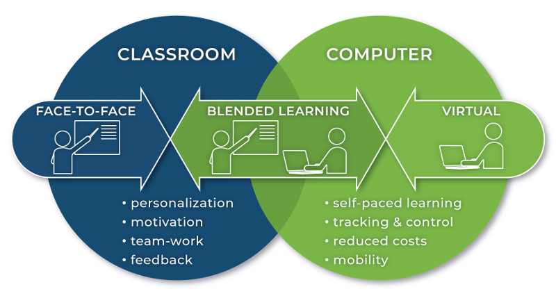 High Quality Blended Learning
